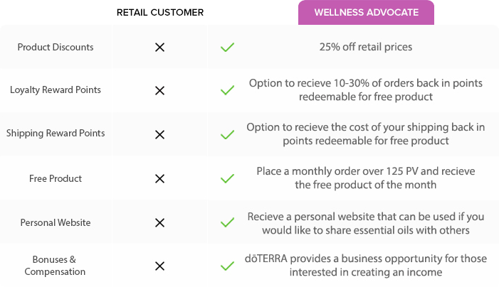 dōTERRA Retail Customer VS Wholesale Customer